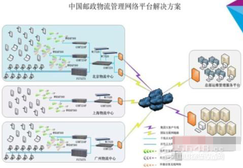 netgear与中国邮政共建智能物流运营管理系统